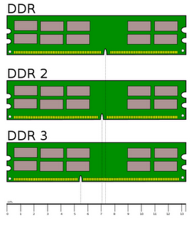 Laptop RAM Types