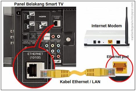Cara Koneksi Smart Tv Ke Jaringan Internet Legenda