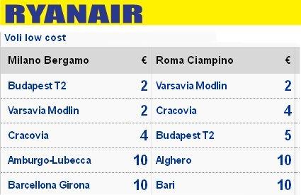 voli Ryanair 2 euro