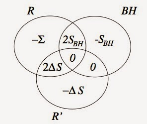 Entropy Venn diagram between radiation-of-formation R, the black hole BH, and the Hawking radiation R'. Note that the entropy of the black hole SBH is smaller than the entropy-of-formation Σ by ΔS, the entropy of the Hawking radiation.