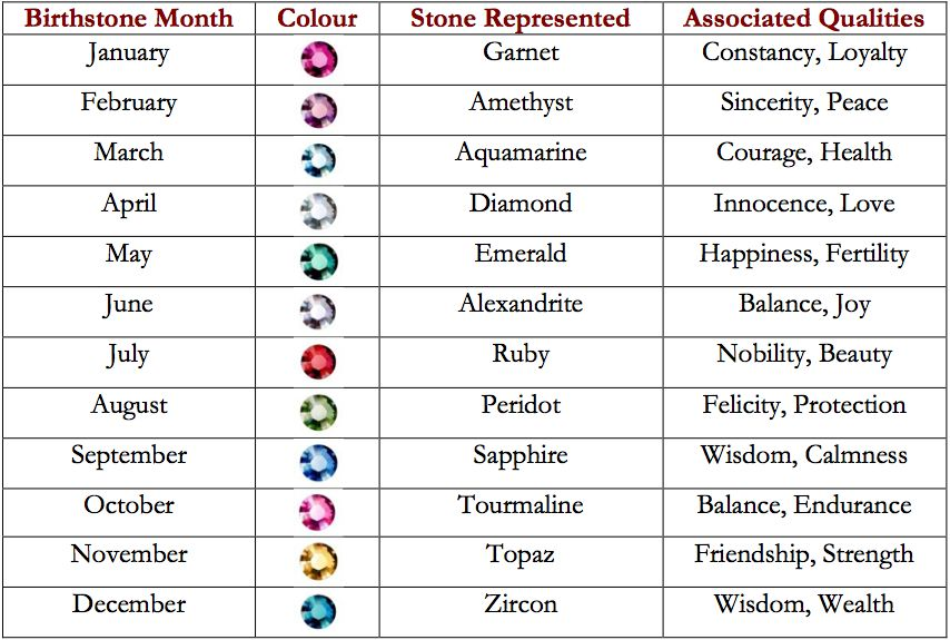 Each birthstone by month