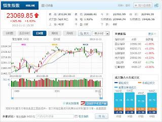 中国株コバンザメ投資 香港ハンセン指数20131111
