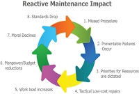disadvantages of reactive maintenance 