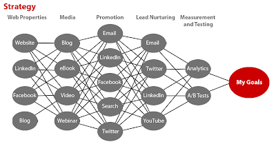 Web Strategy as a Workflow