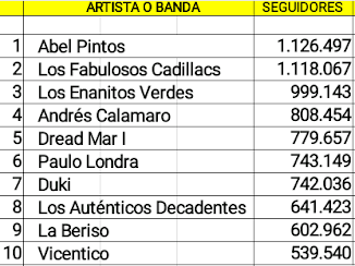 Las diez cuentas argentinas de artistas en actividad con mas seguidores en Spotify (15/07/18)