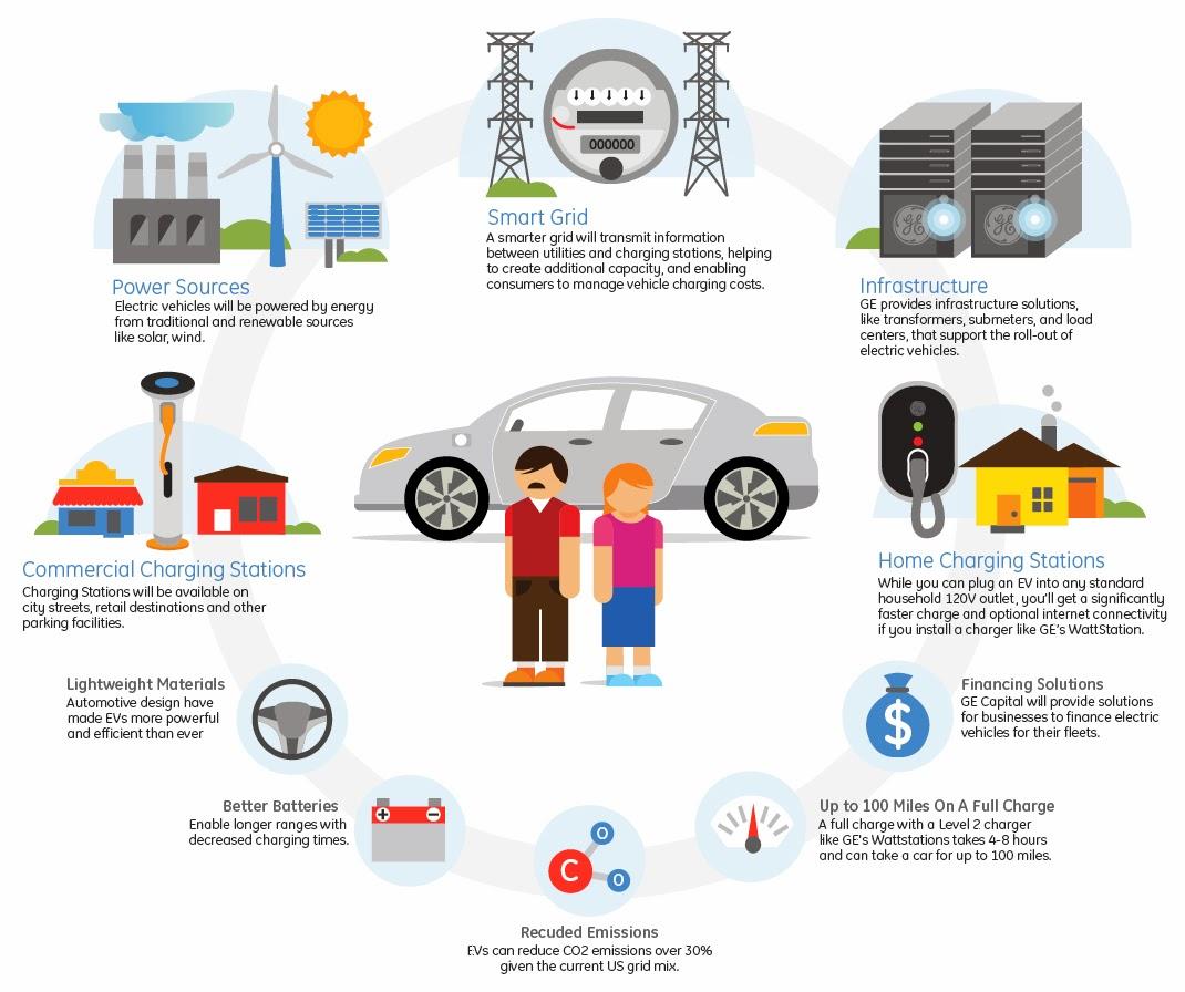 electric vehicle charging wiring diagram lightning wiring