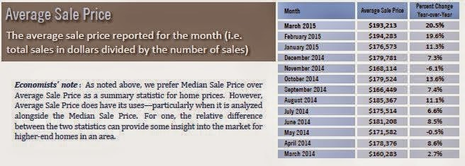 average%2Bsale%2Bprice%2Bsfh%2BBrevard%2BMarch%2B2015.JPG