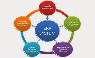 Komponen Aplikasi Utama dari ERP