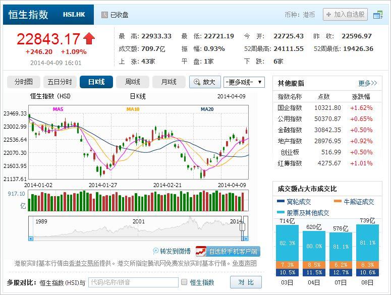 中国株コバンザメ投資 香港ハンセン指数20140409