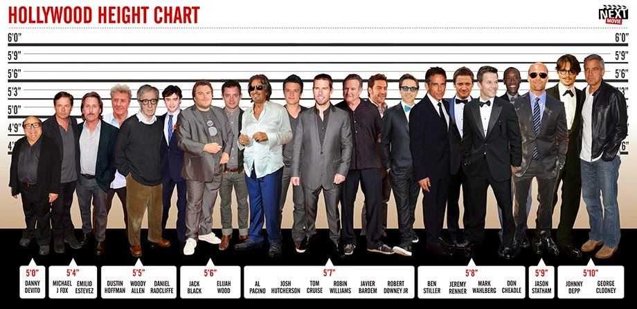 Celeb Heights