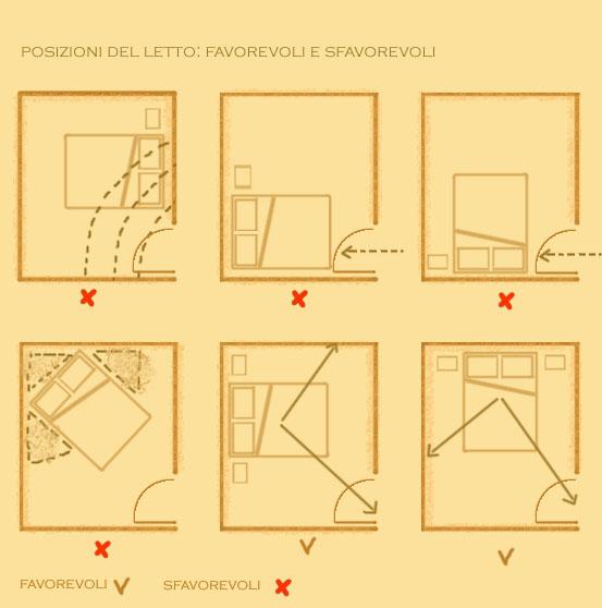 Spaghetti locomotion feng shui le posizioni sono importanti - Posizione letto feng shui ...