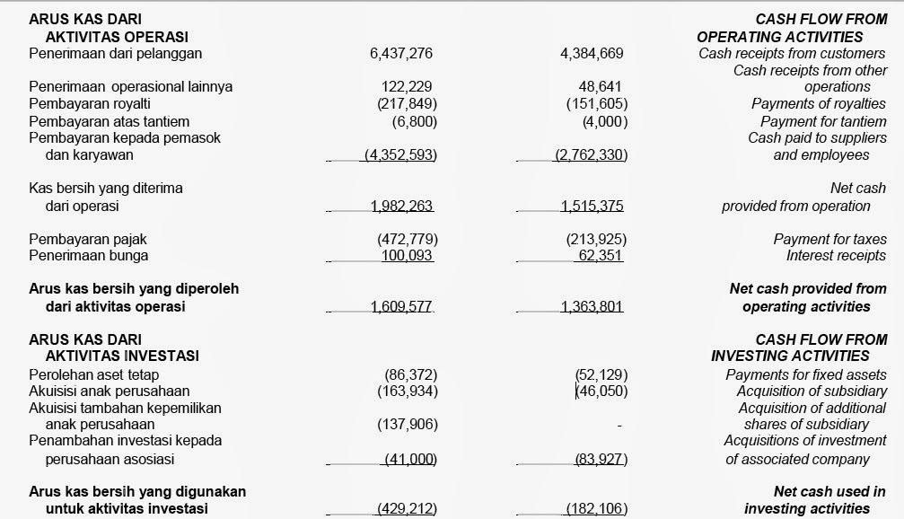 Ana Kurniawaty Analisis Laporan Keuangan
