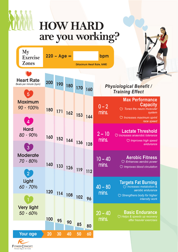 A Daily Dose of Fit: Heart Rate vs. Hard Work (#Infographic)