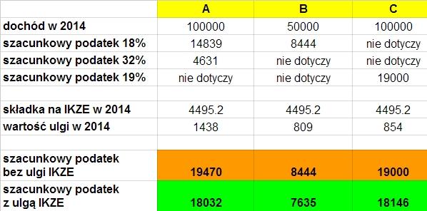 Ile można odpisać od podatku za wpłatę na konto emerytalne IKZE 2014