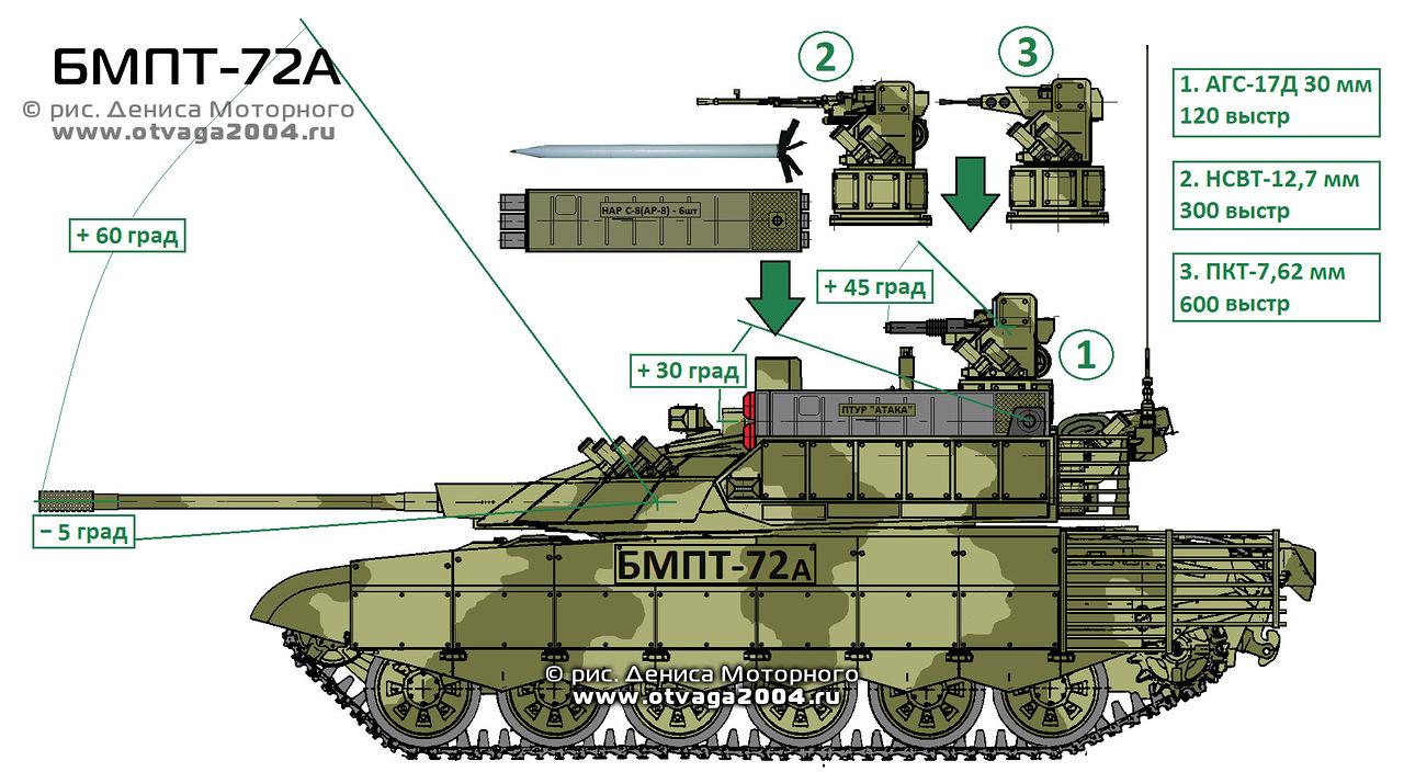 Snafu Bmpt 72 Anti Ifv Anti Tank Missile Vehicle