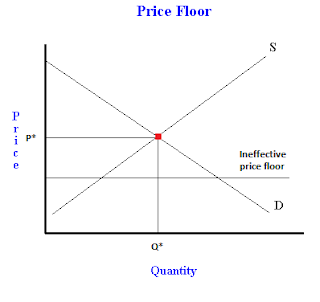 What is a price floor? Examples of binding and non-binding ...