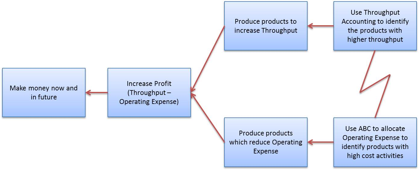 a quiz on throughput costing A sales dollars less direct materials and direct labor costs b sales dollars less  direct materials costs c sales dollars less variable cost of goods sold d the cost .