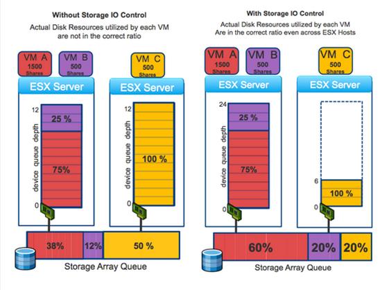 VMware Storage I/O Control-1