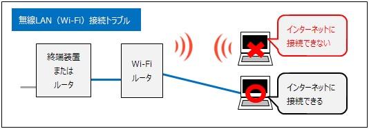 無線LAN、Wi-Fiでの急な接続トラブル
