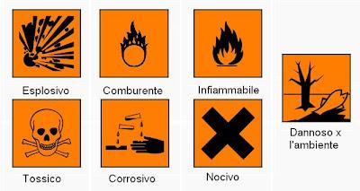 Risultato immagine per simboli detersivi chimici