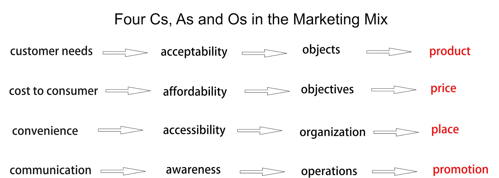 marketing mix literature review and The aim of this chapter is to frame the research topic, in the larger context of international marketing (im) as a field of study at first (chapter 21), and in the narrower area of marketing-mix.