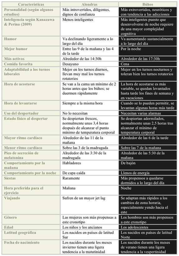 Una Mente Curiosa: ¿ERES ALONDRA, BÚHO O COLIBRÍ? LOS CRONOTIPOS.