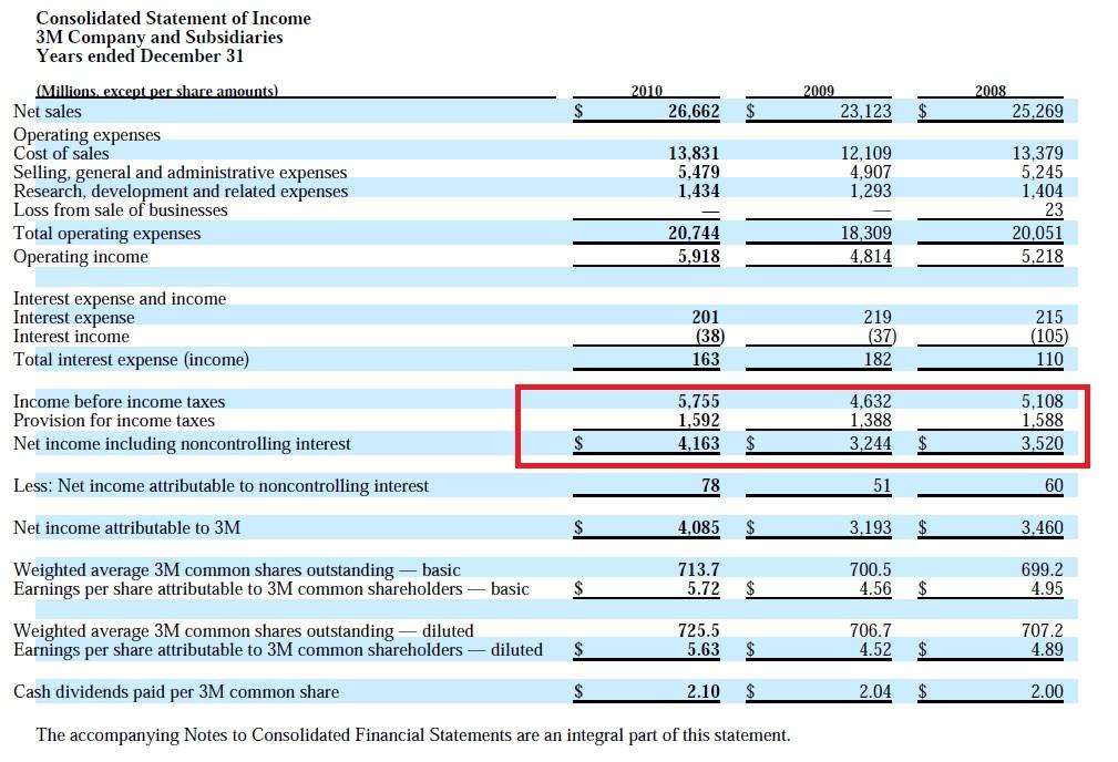 canada goose annual revenue