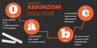 ASSUNZIONI SCUOLA 2015 FASE C DATA UFFICIALE IN GAZZETTA