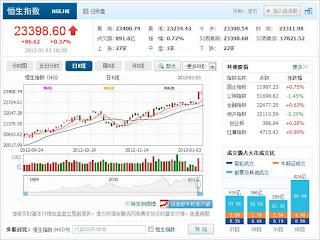 中国株コバンザメ投資 香港ハンセン指数20130103