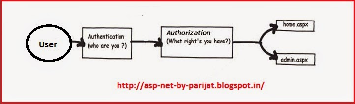 Asp.net :Difference between Authentication and Authorization by parijat