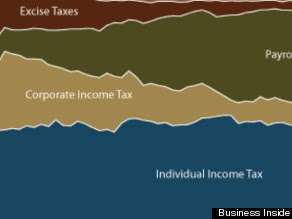 The 1 Chart That Reveals Just How Grossly Unfair The U.S. Tax System Has Become