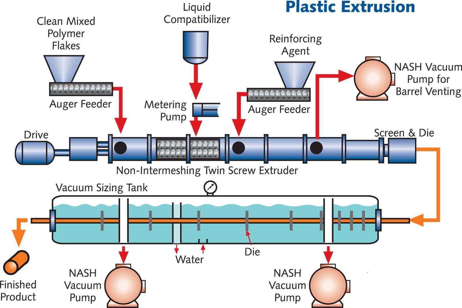 Tire Machine Parts >> Plastic Extrusion - MechanicsTips