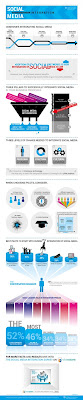 Cx3 Integrating social media infographic