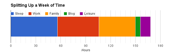 Chart of allocation of a week of my time