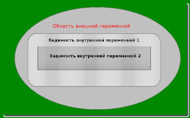 Видимость переменных в C#