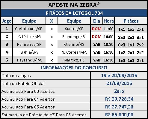 LOTOGOL 734 - PITÁCOS DA ZEBRA