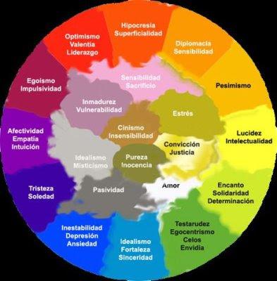 Cromoterapia; Terapias y significado de los Colores Colores+y+valores