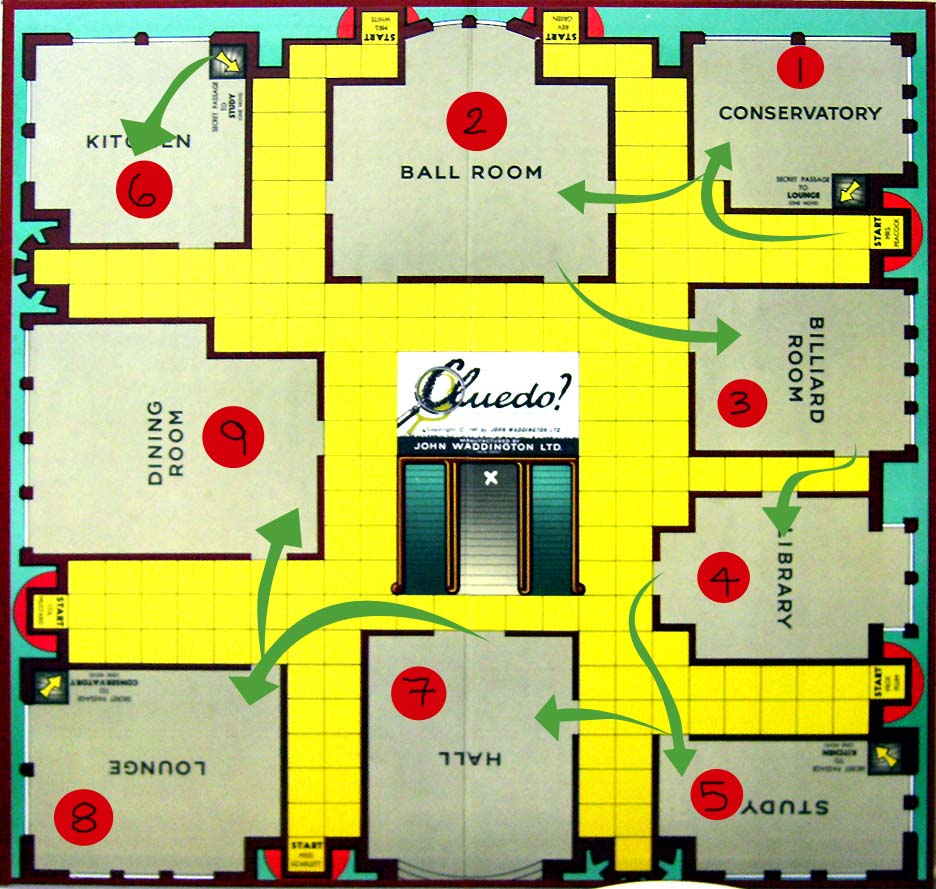 Clue Game Room Names