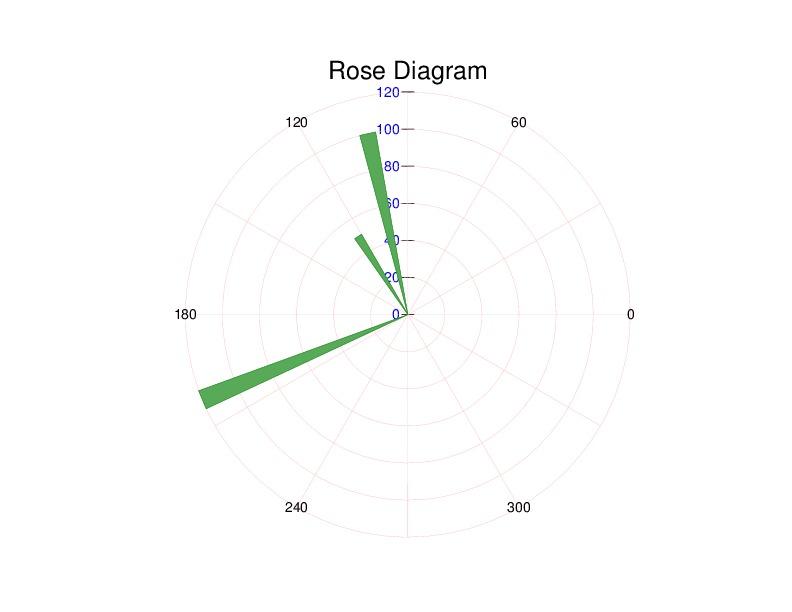 Plot Rose Diagram Using Gnuplot Xiaobos Blog