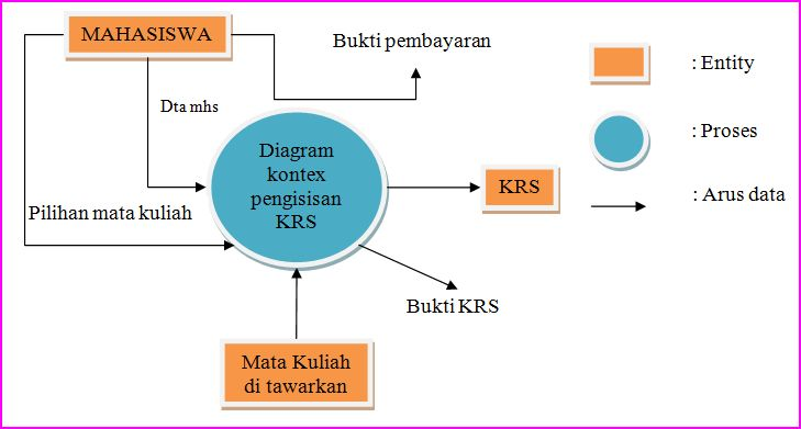 Jenis jenis atribut designing a dream come true dfd diagram kontex level i level ii level iii ccuart Images