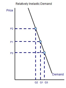 what is the price elasticity of the iphone What is an apple ipad's elasticity of  04/07/the-price-elasticity-of-demand-for-the-apple-ipad/ whats is the elasticity of demand of the ipod or iphone.