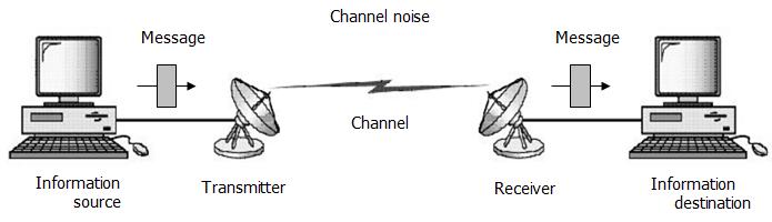 Electrical  U0026 Electronic Engineering  Communication Systems  Modulation Types Of Modulation
