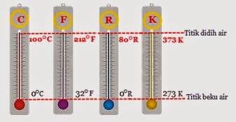 Rumus Matematika Konversi Satuan Suhu