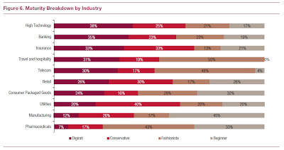 etude capgemini MIT 2012 the digital advantage maturity breakdown by industry