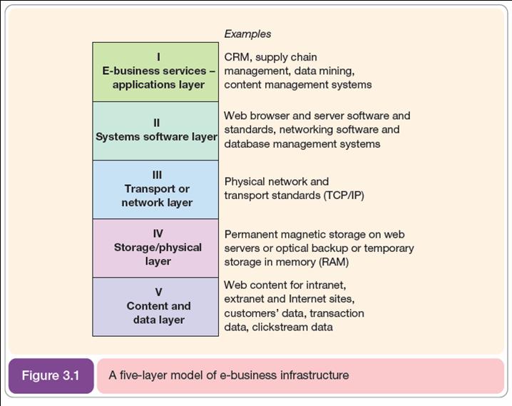 Sistem perdagangan wma