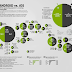 Android Job Vs IOS Job CIA  World Factbook record