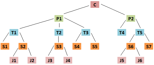 SQL Hierarchical Data
