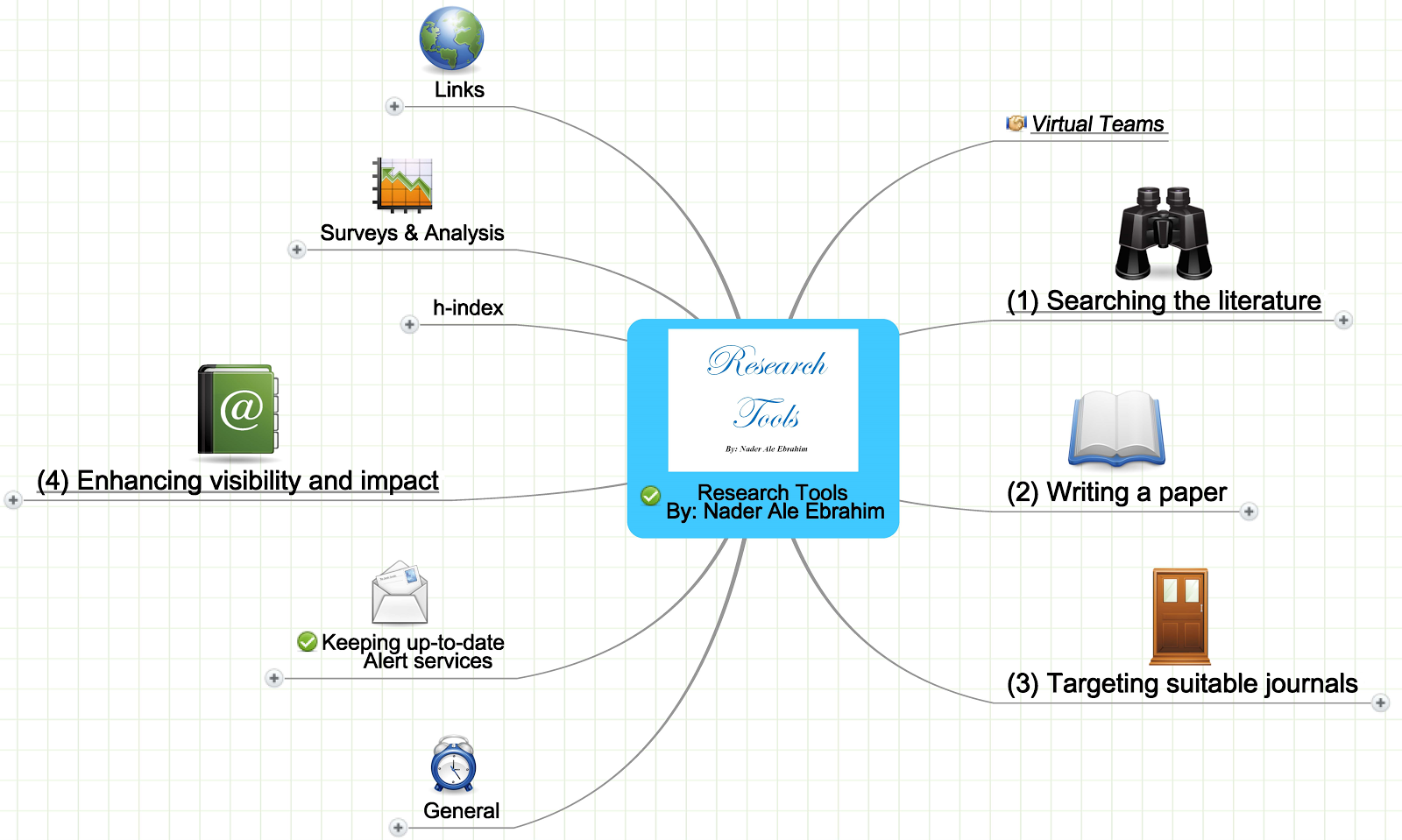 Research Tools Mind Map
