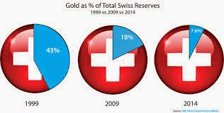 Swiss yes vote could lift gold price 18%