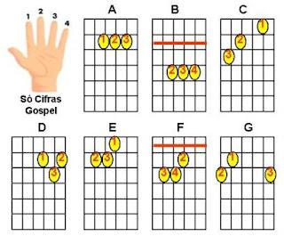 como aprender a tocar baixo sozinho